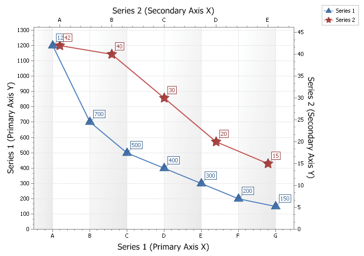 Secondary Axis Chart